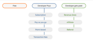 API ecosystem 2